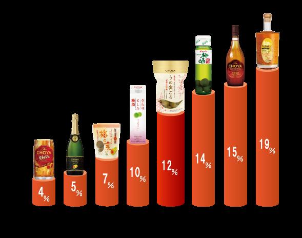 アルコール度数比較
