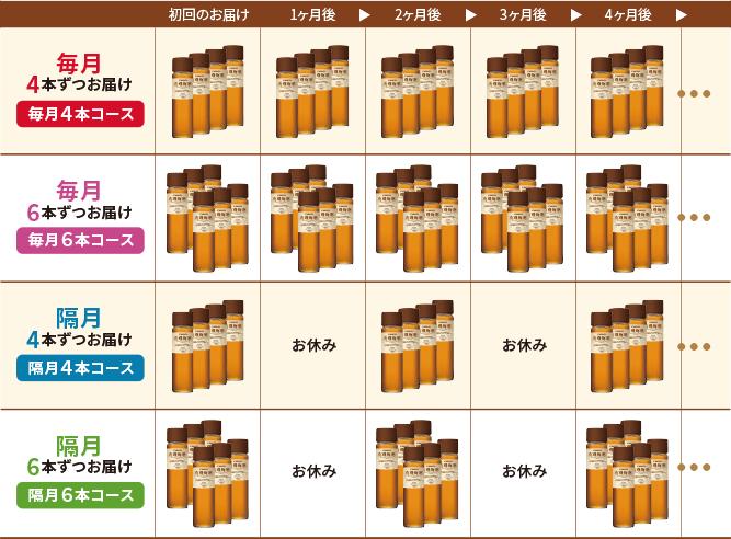 有機梅酒の定期コース一覧